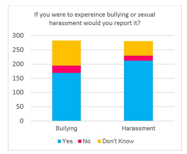 Figure 1: If you experienced bullying or sexual harassment in the workplace would you report it, by number of responses received (total 281)