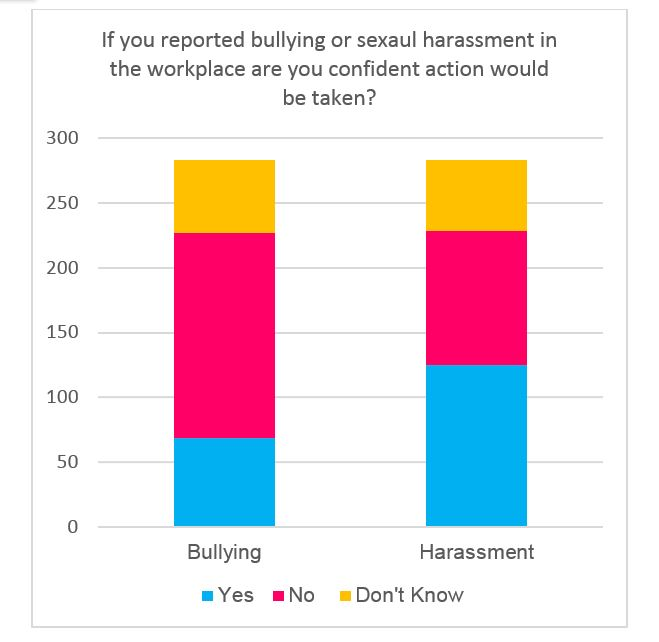 Figure 2: If you reported bullying or sexual harassment are you coifdent action would be taken, by number of responses received (total 281)