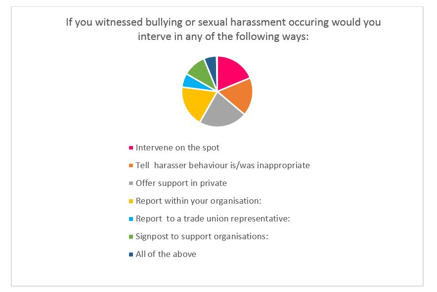 Figure 3: Responses (as a percentage) of actions respondents would be prepared to take if witnessed bullying or sexual harassment in the workplace