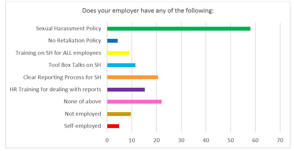 Figure 4: Responses (as a percentage) of employer actions (multiple choice question)